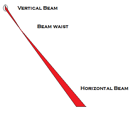 Click image for larger version.  Name:LD beam properties.png Views:44 Size:7.3 KB ID:27739