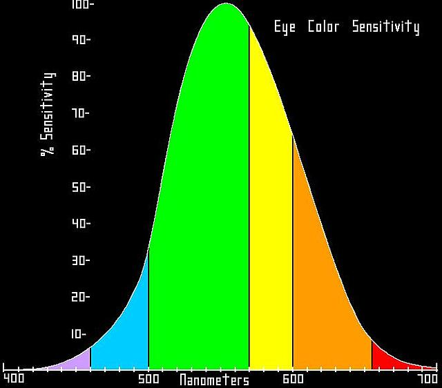eye color senitivity.JPG