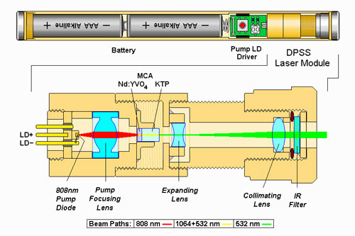 Click image for larger version.  Name:Green-laser-pointer-dpss-diagrams.jpg Views:11 Size:41.0 KB ID:46053