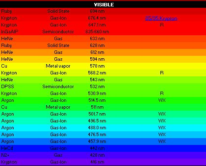 Click image for larger version.  Name:laser color nm table.JPG Views:51 Size:38.5 KB ID:21508