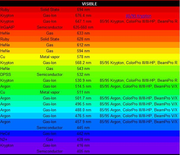 Click image for larger version.  Name:laser color nm table.JPG Views:19 Size:81.0 KB ID:21510
