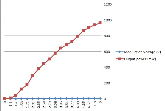 Click image for larger version.  Name:Modulation plot.jpg Views:117 Size:35.5 KB ID:43370
