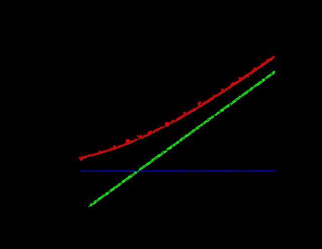 Click image for larger version.  Name:PH200_Noise_Vs_DC_Chart-1.pdf Views:9 Size:4.8 KB ID:23398
