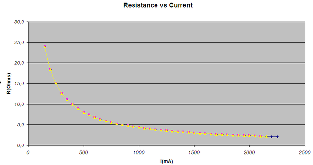 Click image for larger version.  Name:resistance vs current.PNG Views:21 Size:13.1 KB ID:33434